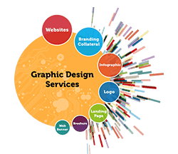 Graphics Designing services in Pakistan